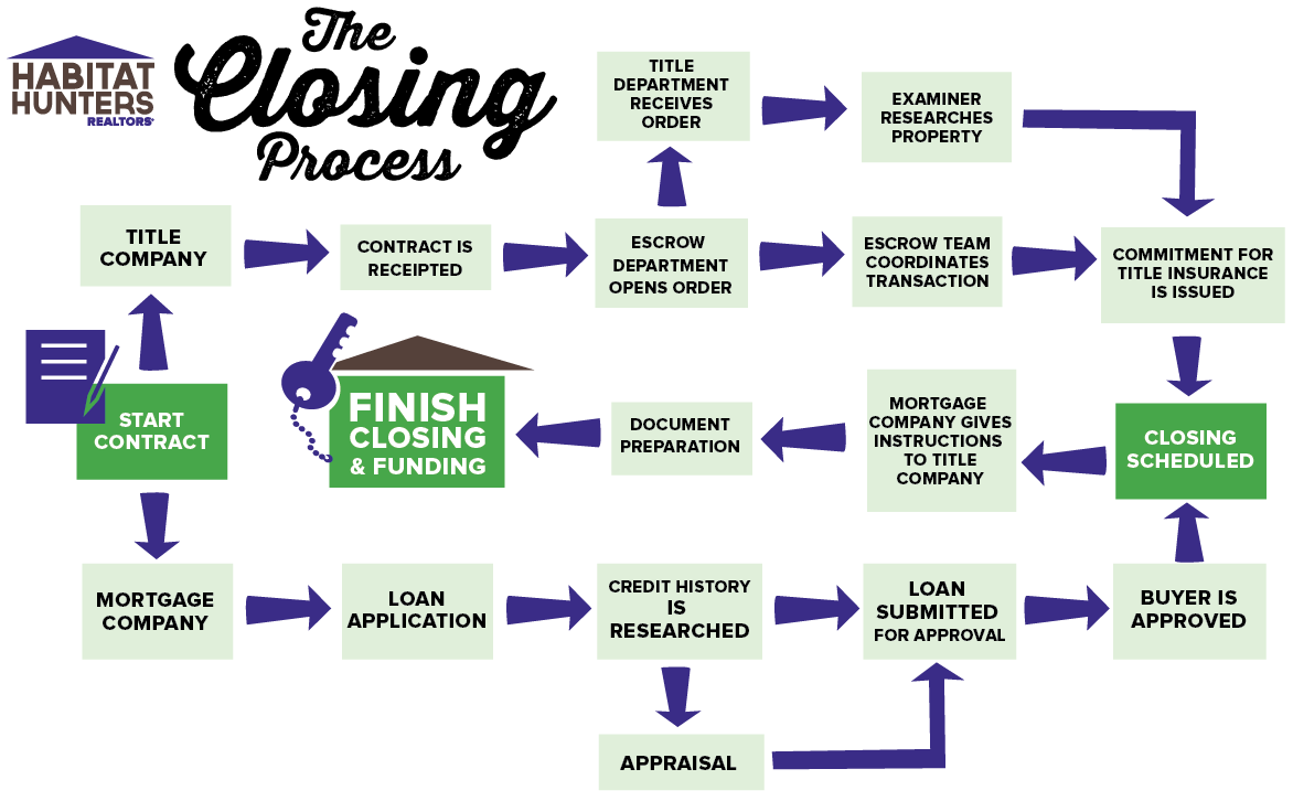 Austin Real Estate Purchase Closing Process